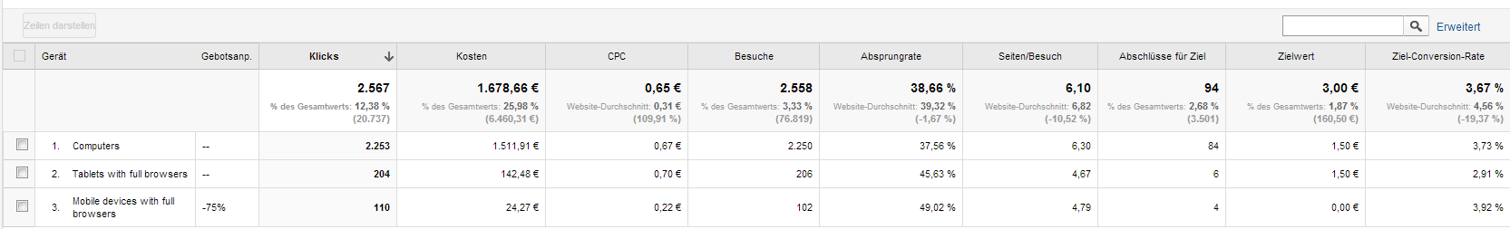 AdWords Analytics Erweiterte Kampagnen