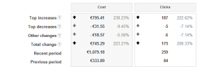 TopMovers AdWords