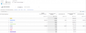 Attributionsmodelle Google Analytics