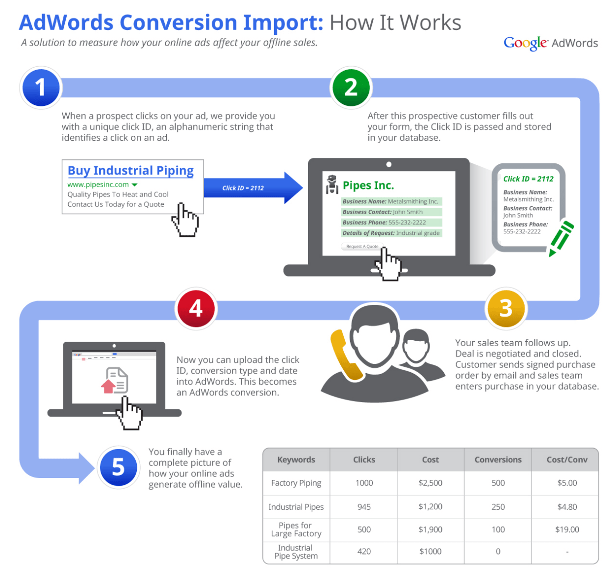 Adwords-Conversion-Offline-Tracking