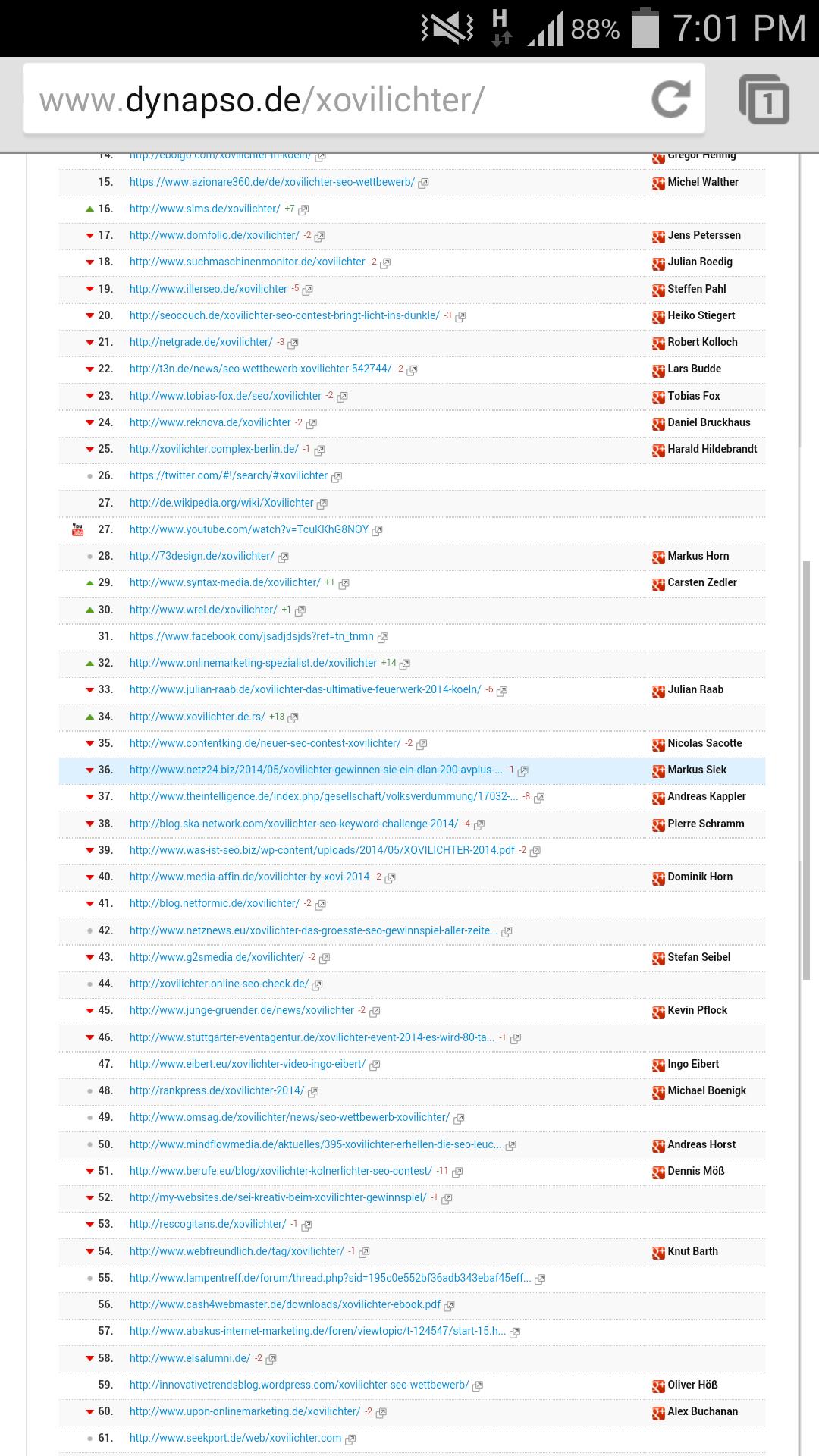 Xovilichter Top 35