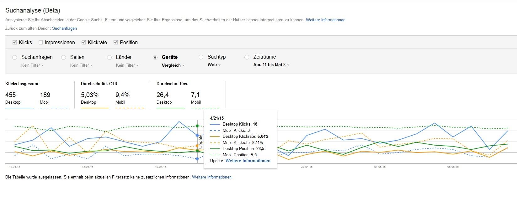 Mobilegeddon in den WMT Google